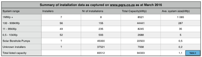 Collated Installation data March 2016