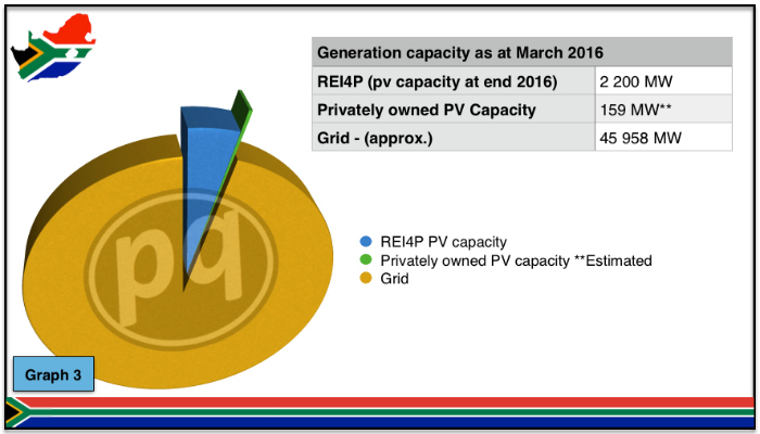Grid vs private PV systems