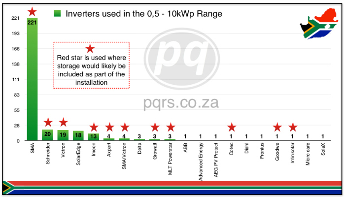 Prominent inverter brands 0-10kWp range
