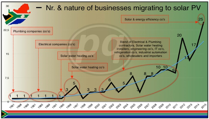 number and nature of business migrating to PV