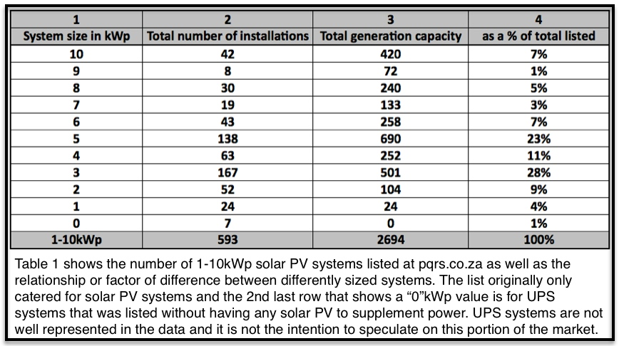 Table 1 Solar PV installation data 1-10kWp South Africa Feb 2016