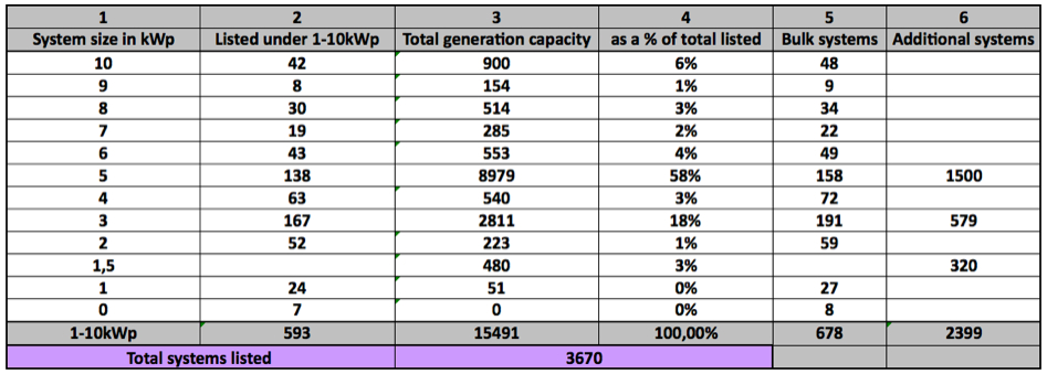 Table 2 Solar PV installation data 1-10kWp South Africa Feb 2016