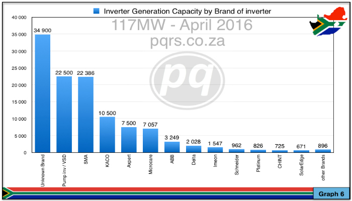 Graph 6 Inverter capacity April 2016