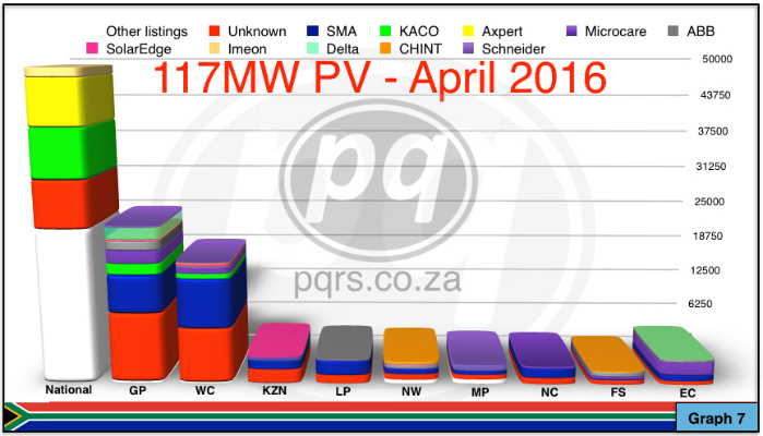 Graph 7 Inverter capacity according to province