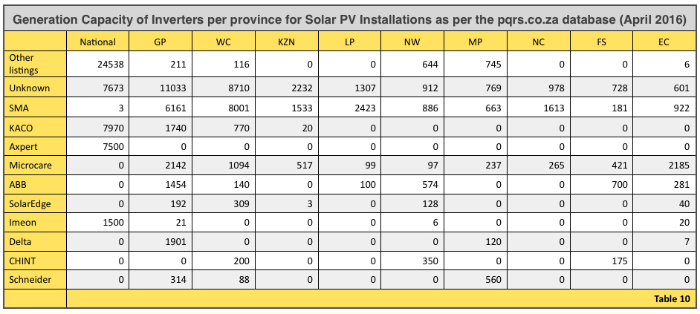 Table 10 Inverter generation Capacity per province April 2016