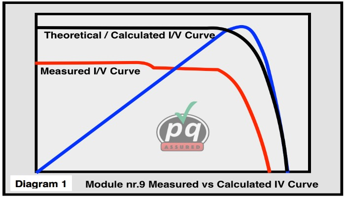 Measured vs calculated IV curve resized