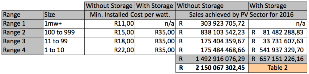 Table 2 shows the cost per range per watt for PV solar systems in SA for 2016