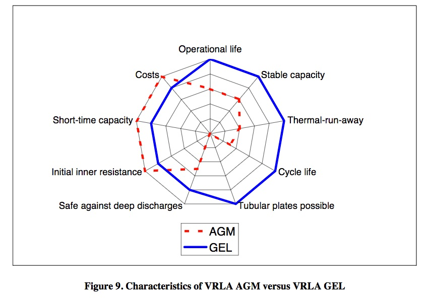 spider graph vla vs vrla