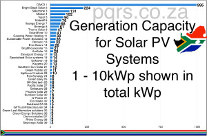 Generation capcity for PV systems 1-10kWp June 2015