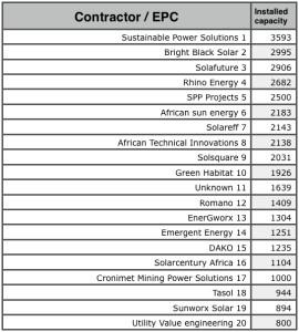 Top 20 Solar Contractors