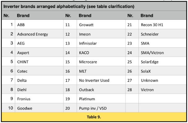 Table 9 Inverter listings