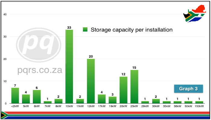Graph 3 Storage sizes per installation