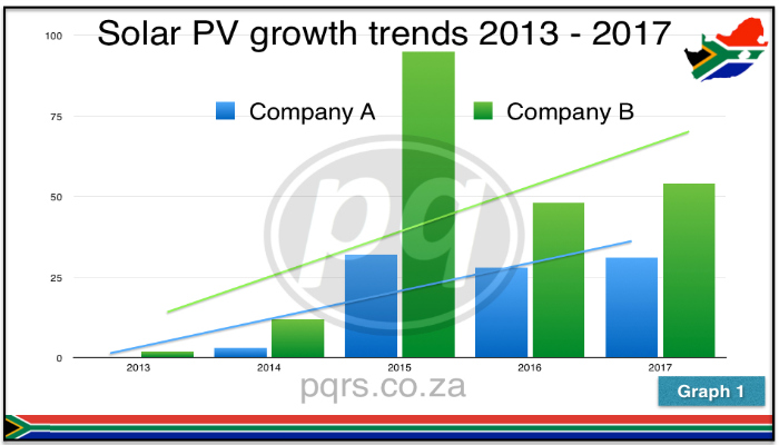 solar pv growth trends May 2016