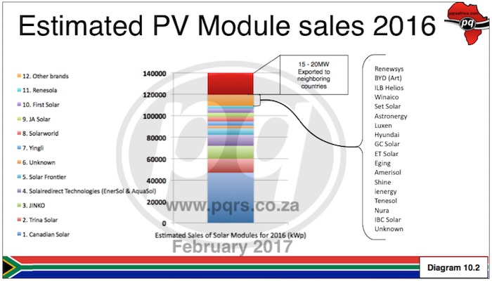 Diagram showing estimated modules sales in SA for 2016 to be around 120 Mega Watt