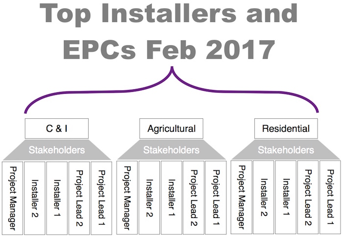 Image showing Top installers and EPCs Feb 2017