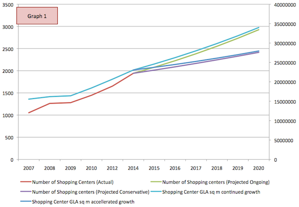 Graph showing projected growht of shopping centers
