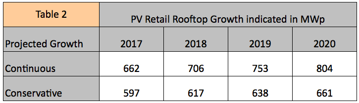 Table showing estimated PV capacity on shopping malls
