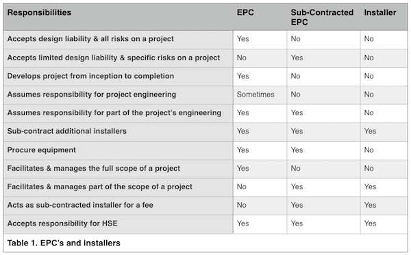 Table 1 shows the differences between responsibilities of EPC's and installers on a solar PV project