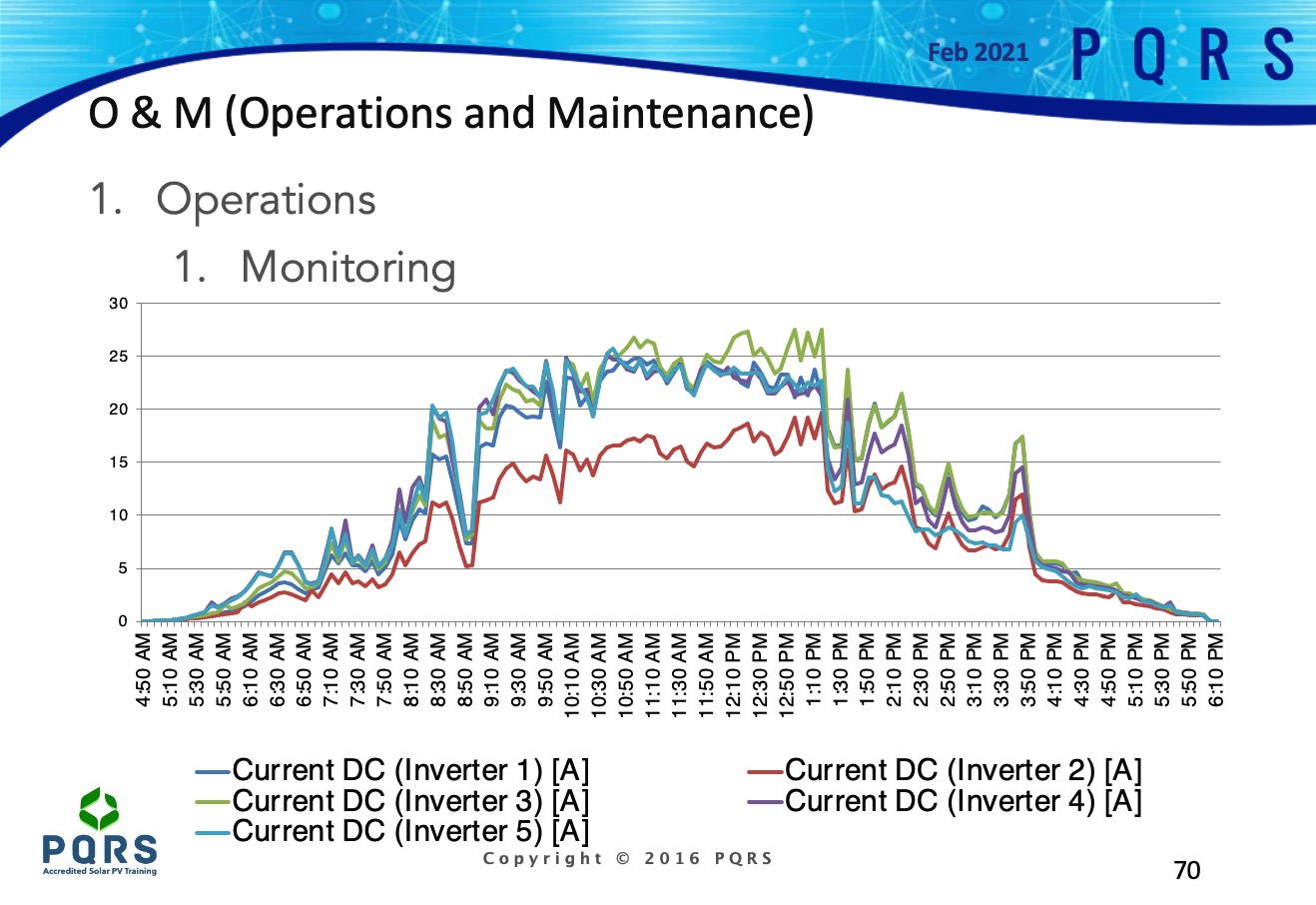 A Slide showing 5 inverter's performance on a commercial solar system in Durban, South Africa